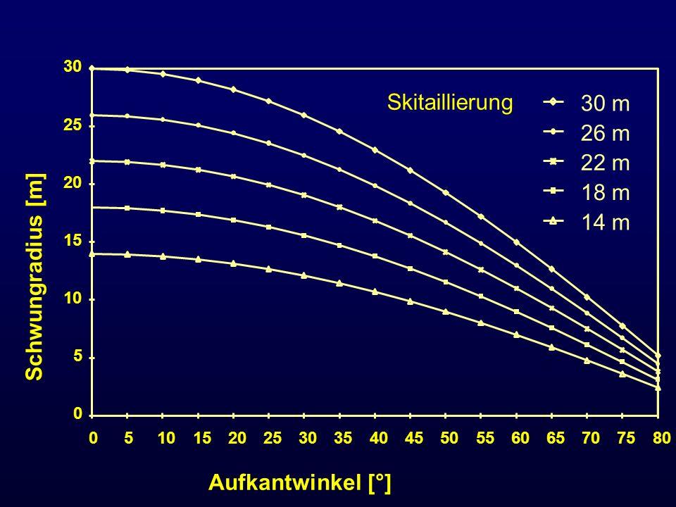Skitaillierung 30 m 26 m 22 m 18 m 14 m Schwungradius [m]
